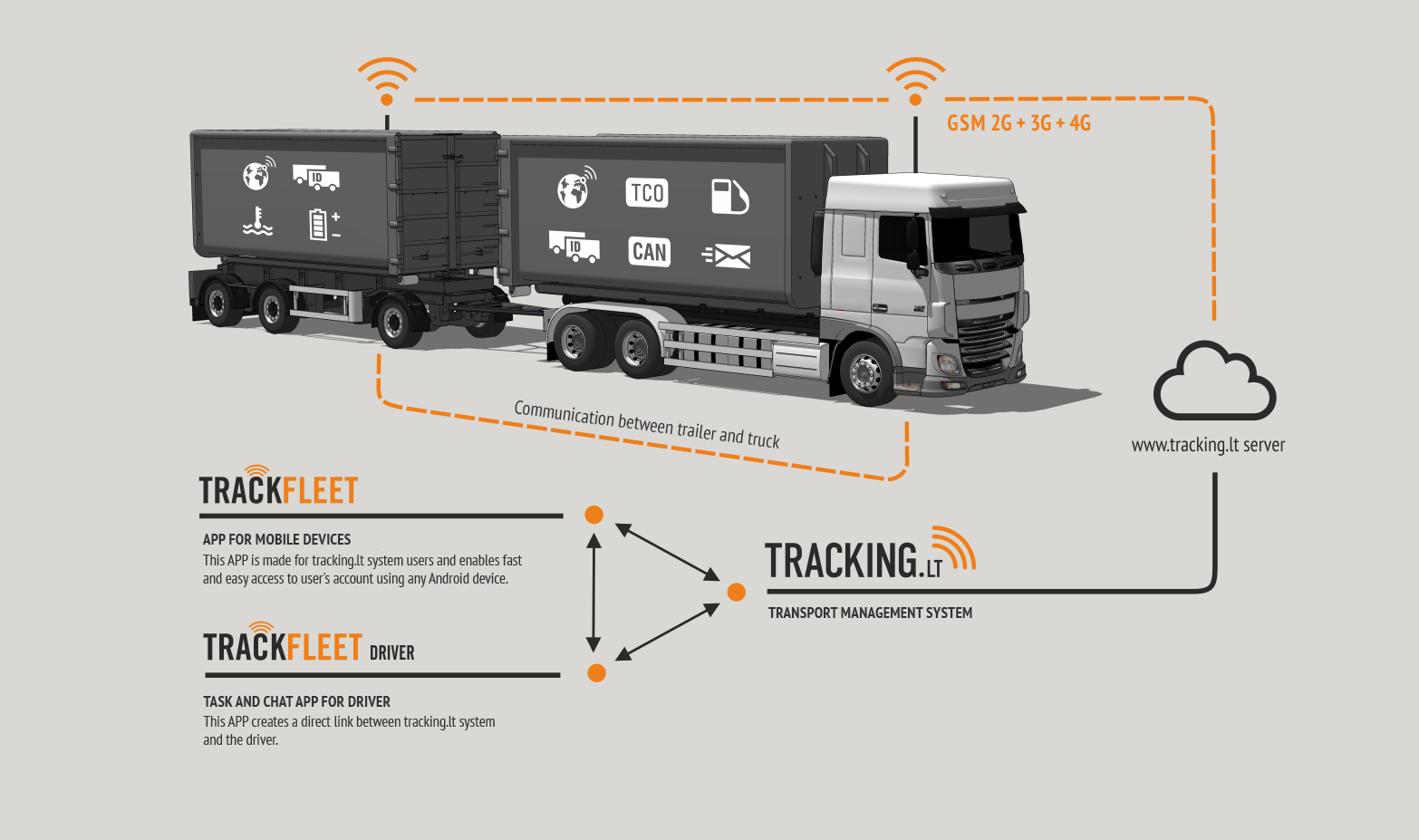fleet_management_trackfleet_schema